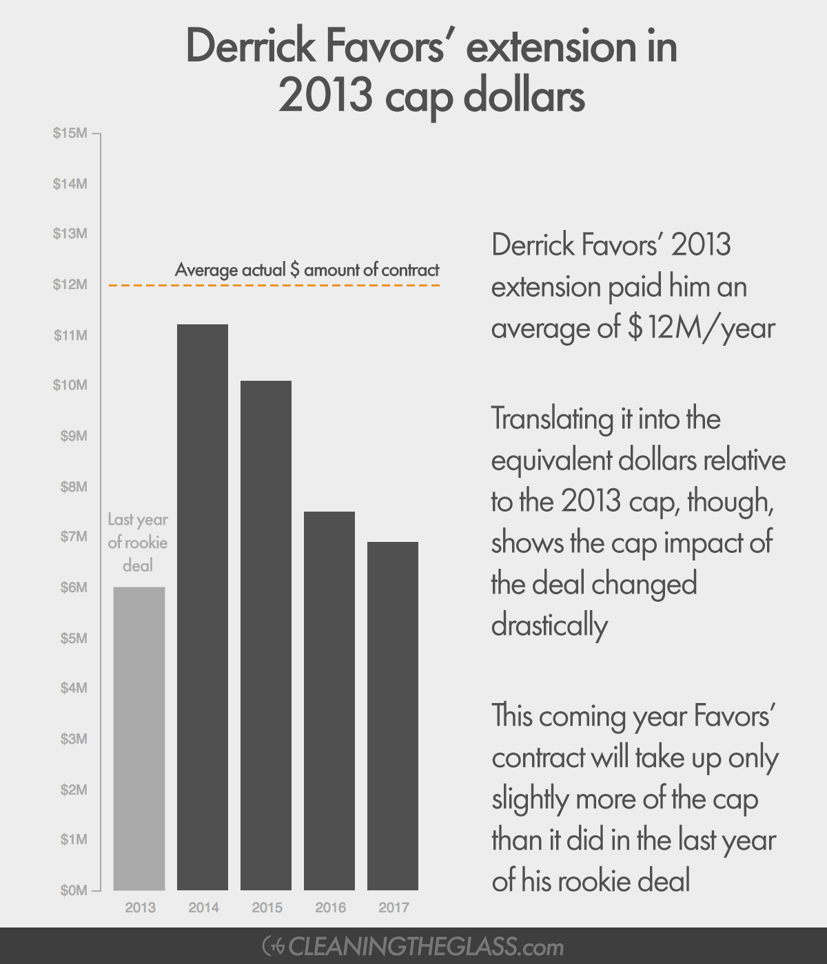 Graph showing salary cap increases year-by-year