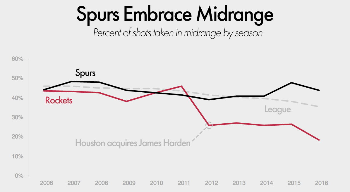 Graph showing changing midrange shooting of league, Spurs and Rockets over last 10 seasons