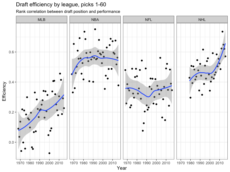 Graph comparing the success of different leagues drafting over time