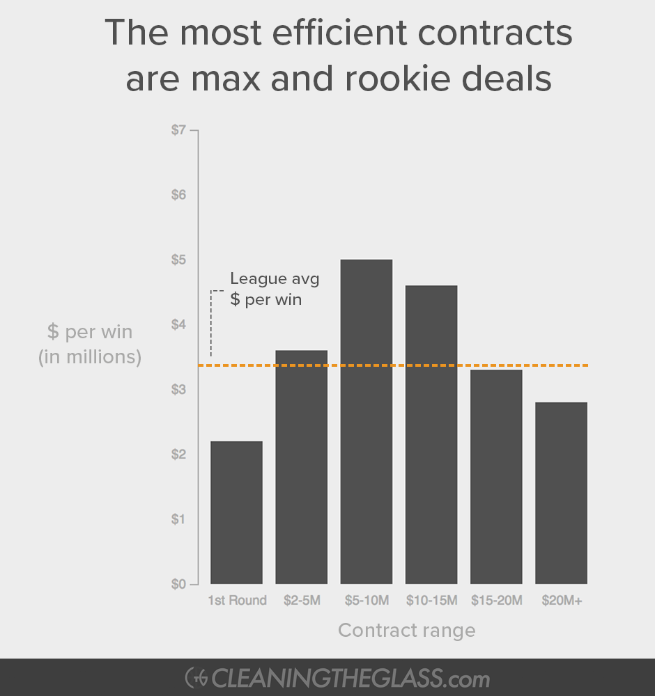 Graph showing the least efficient contracts are those in the middle while the most efficient are max and rookie deals