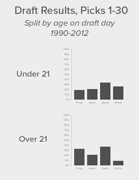 Graphs comparing players under the age of 21 on draft day to those over 21 and showing that the younger ones have been more successful