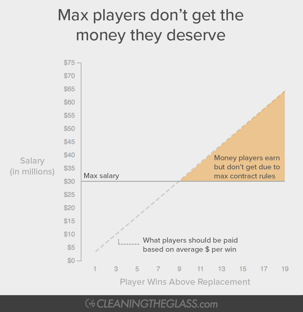 Graph showing contracts capped for players that produce a lot of wins with an orange triangle highlighting the money those players earn but don't get