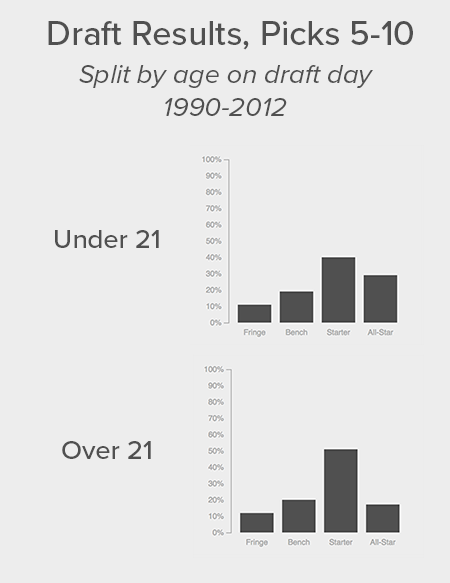 Graphs comparing players drafted in picks 5-10 under the age of 21 on draft day to those over 21 and showing that the younger ones have been more successful