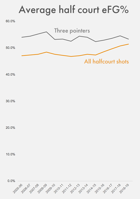 Graph showing change in half court shooting percentages over time
